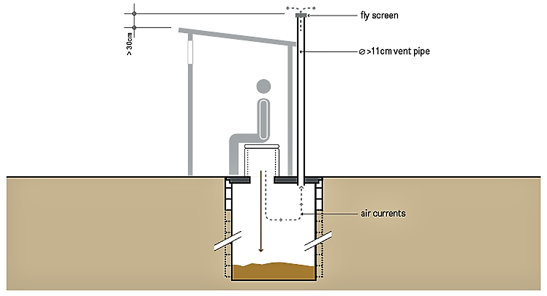 Schematic of a single ventilated improved pit. Source: TILLEY et al. (2014)