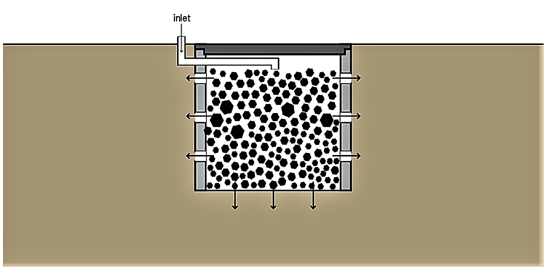 Schematic of a soak pit. Source: TILLEY et al. (2014)