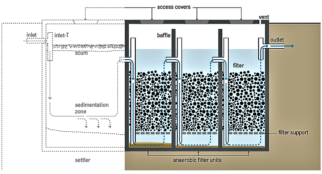 Schematic of an anaerobic filter. Gas is evacuated by the venting opening at the upper right. Source: TILLEY et al. (2014)