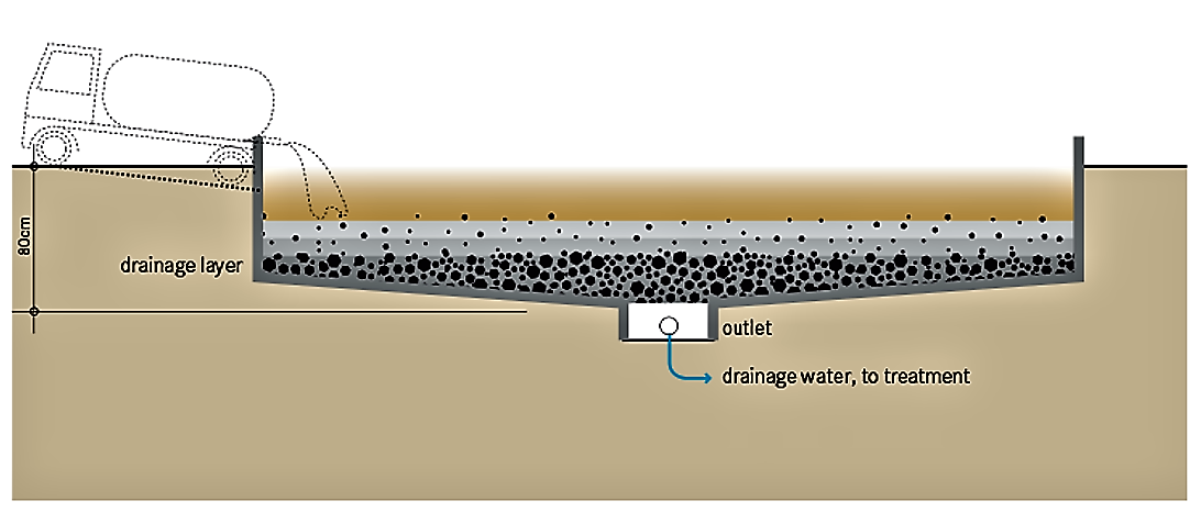 Schematic of an unplanted drying bed. Source: TILLEY et al. (2014)