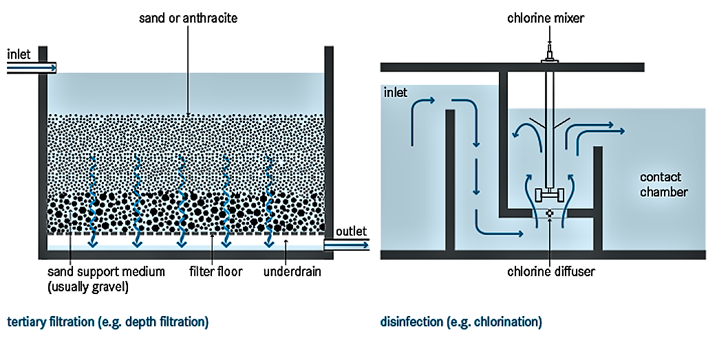 Schematic of post-tertiary disinfection and filtration. Source: TILLEY et al. (2014)