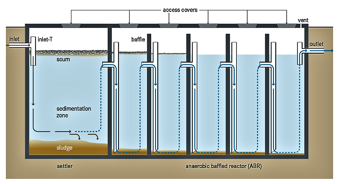 Schematic of the Anaerobic Baffled Reactor. Source: TILLEY et al. (2014).