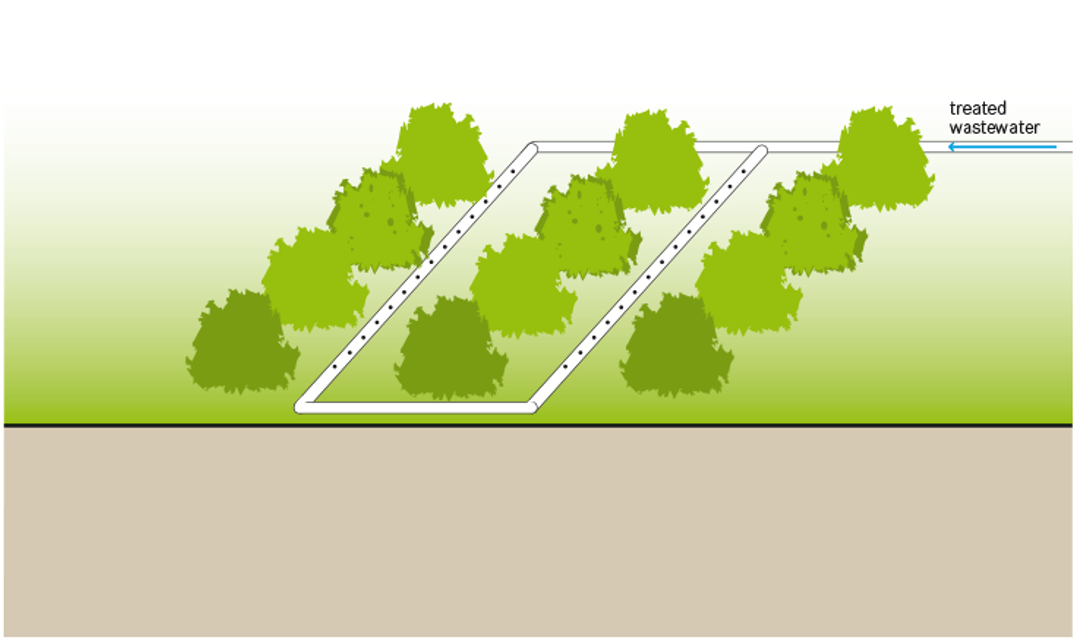 Schematic of the Irrigation. Source: TILLEY et al. 2014