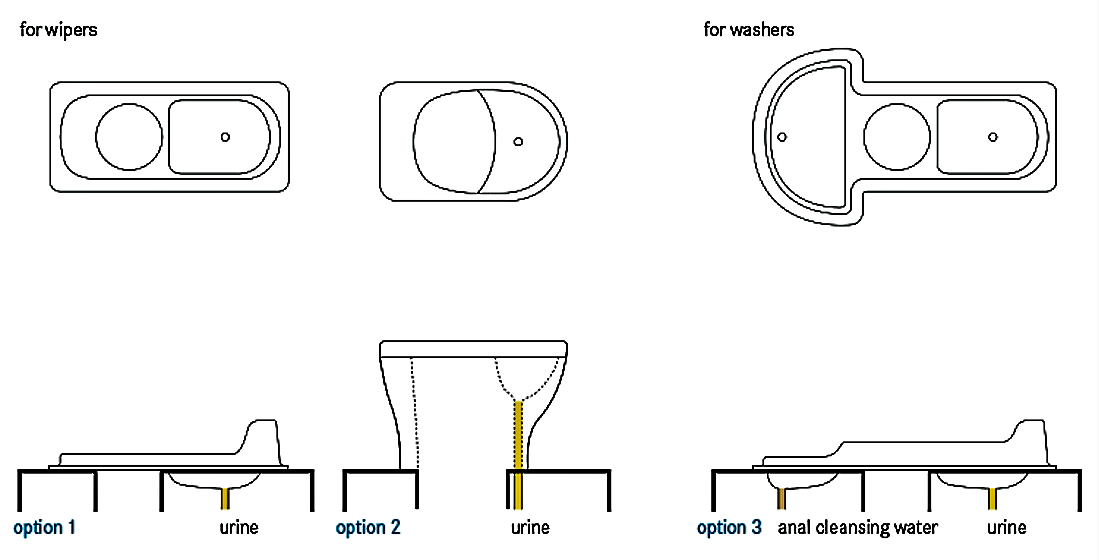Schematic of the Urine Diverting Dry Toilet (UDDT). Source: TILLEY et al. (2014)