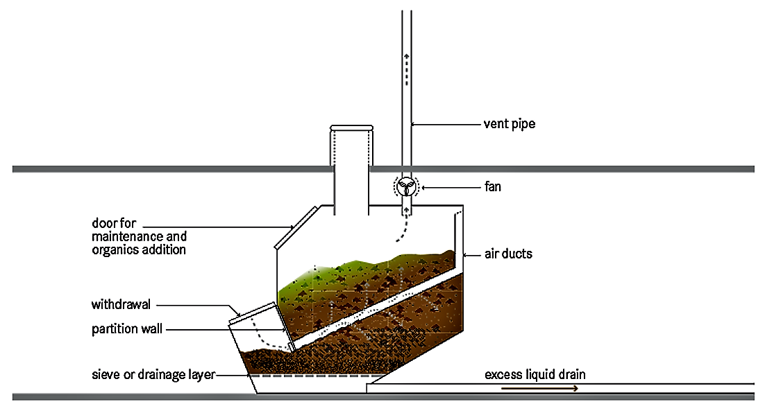 Schematic of the composting chamber placed below a composting toilet. Source: TILLEY et al. (2014)