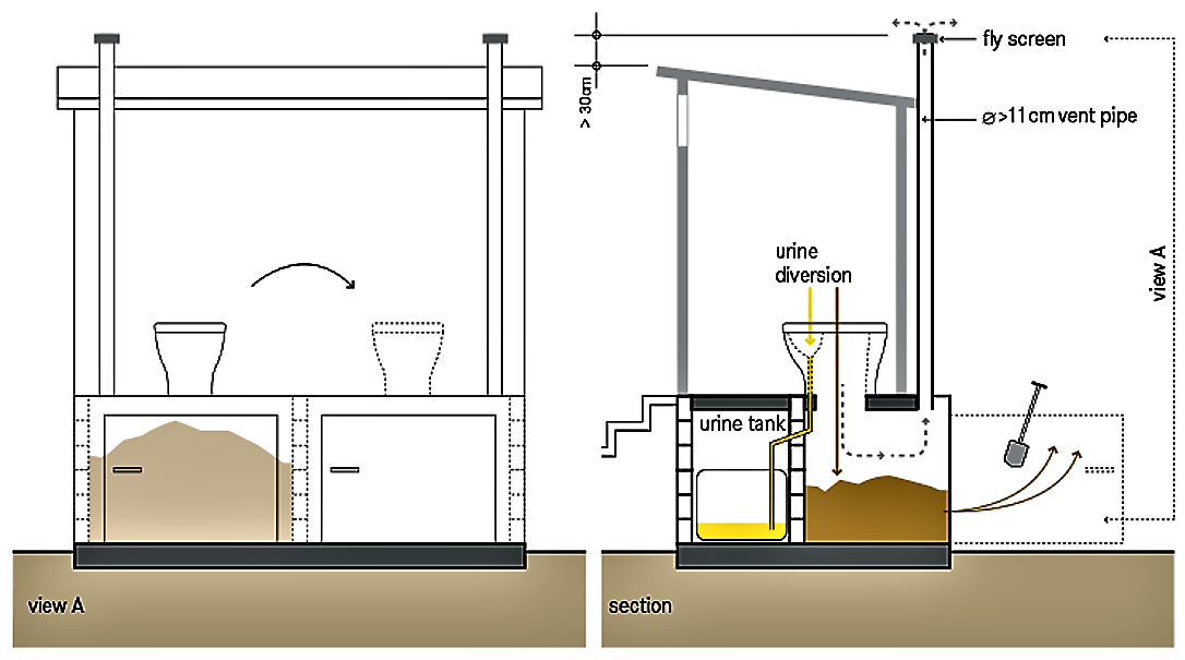 Schematic of the dehydration double vaults in  a urine diversion dehydration toilet (UDDT). Source: TILLEY et al. (2014)