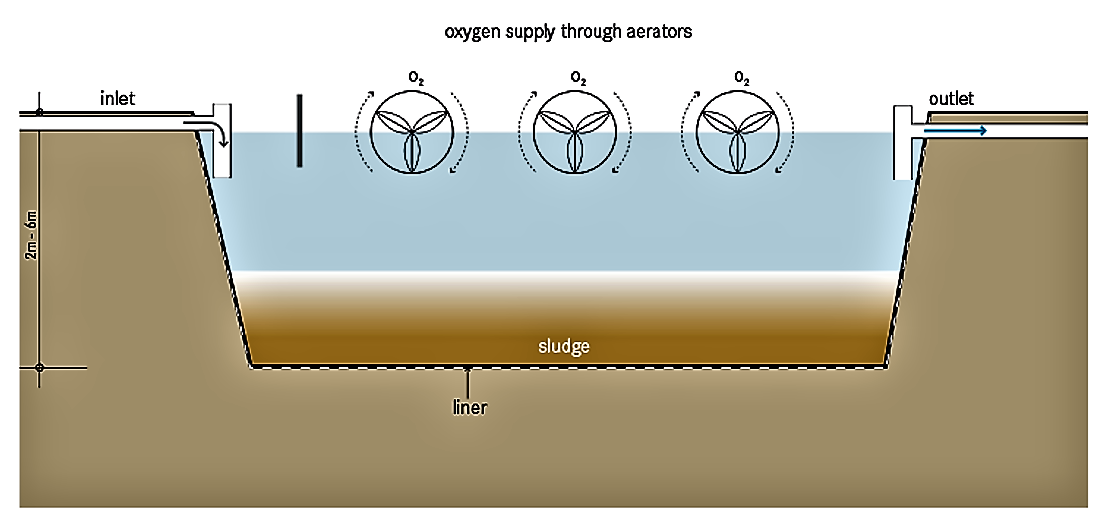 Schematic view of an artificially aerated facultative lagoon (partially mixed). Source: TILLEY et al. (2014)