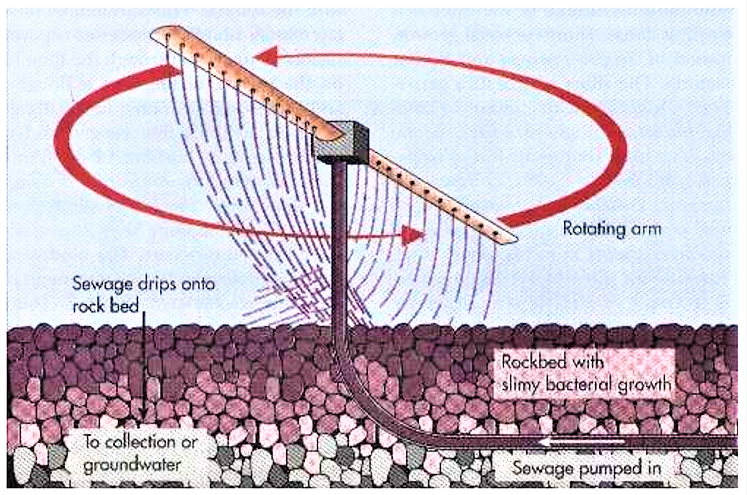 A rotating sprinkler arm allows to evenly distribute the wastewater over the filter. Source: TOPRAK (2000)