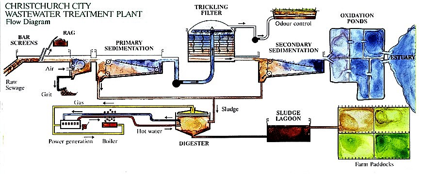 Flow-chart of a centralised trickling filter system where the faecal sludge is treated by anaerobic digestion. Source: TOPRAK (2000)