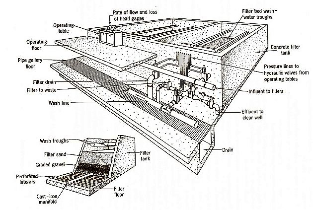 Components of an open (gravity) rapid sand filter. Source: TWT (n.y.)