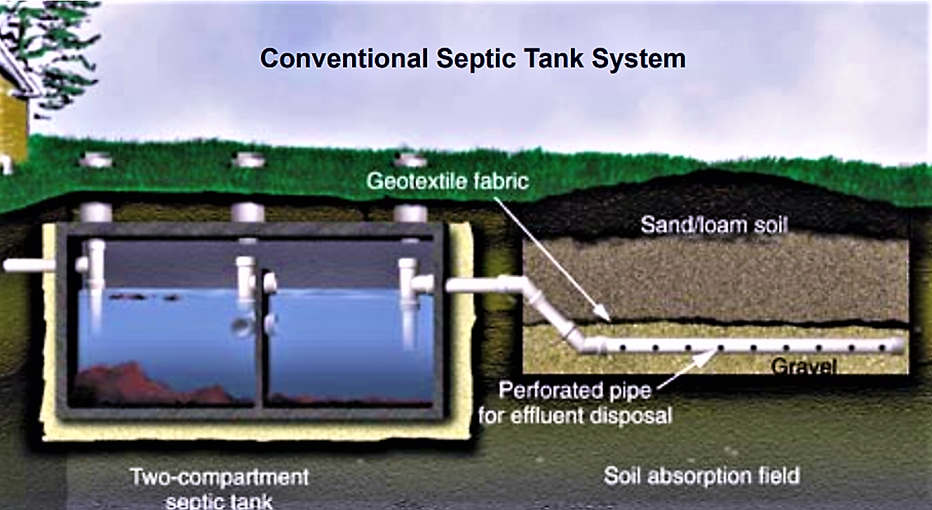 A septic tank as primary treatment, followed by a leach field. Source: U.S. EPA (n.y.)