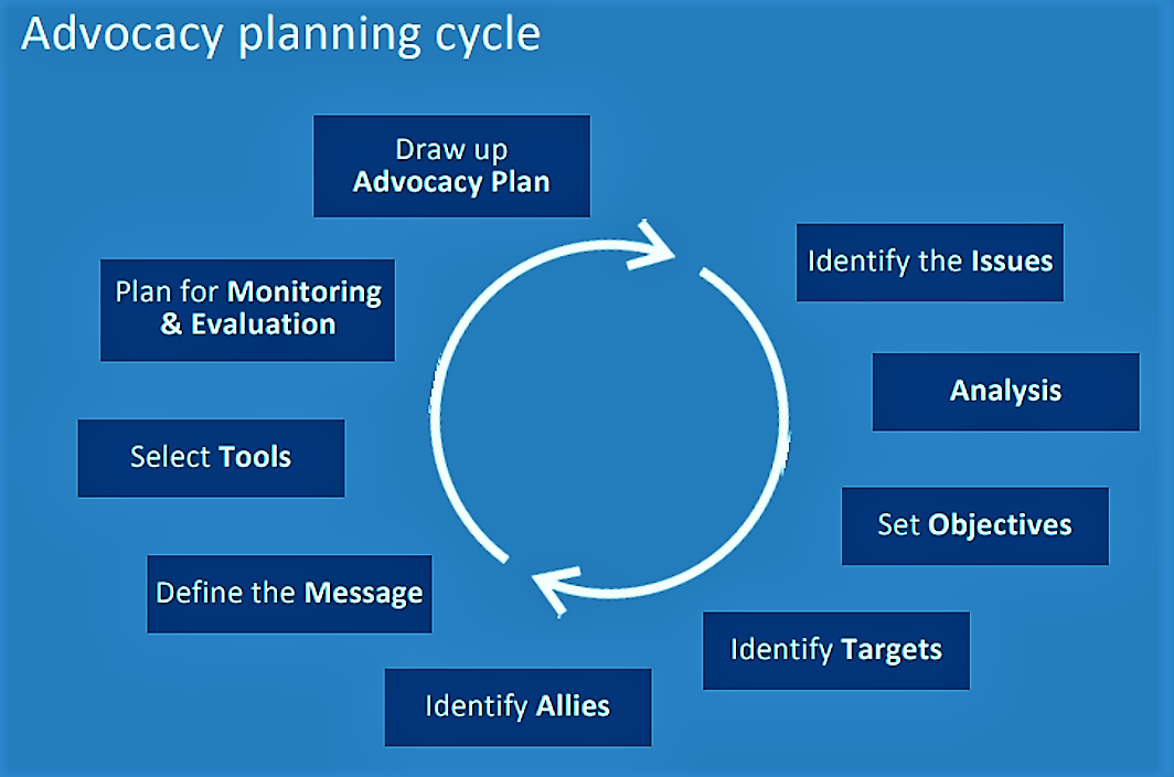 The advocacy planning cycle. Source: UN-WATER (2009)