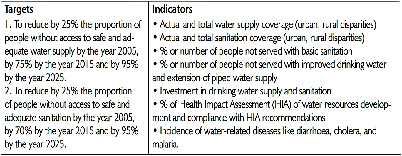 Typical indicators in the field of water and sanitation. Source: UN-WATER / AFRICA (2006)