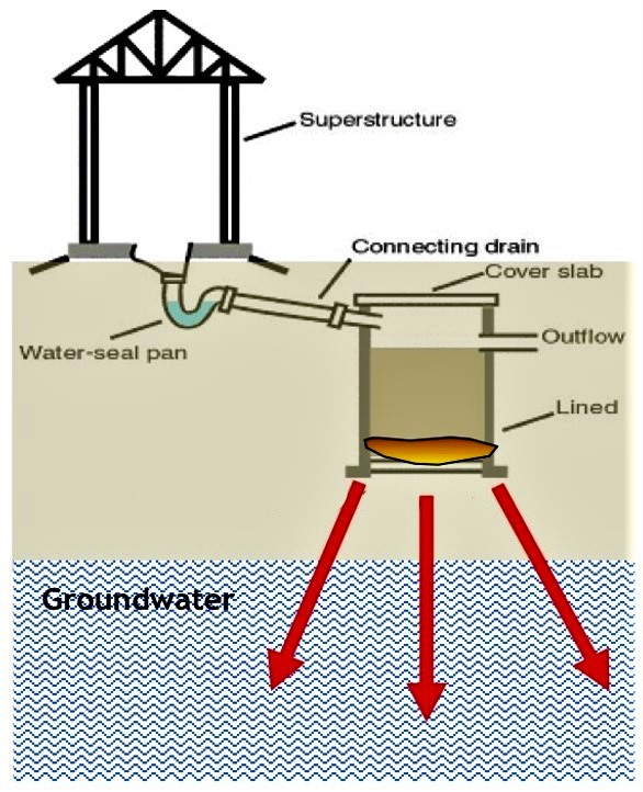 If twin-pit pour-flush toilets are built too near to the maximum groundwater table, in inappropriate soil or in too densely populated areas, there is a risk of groundwater contamination. Source: UNEP & MURDOCH UNIVERSITY (2004)