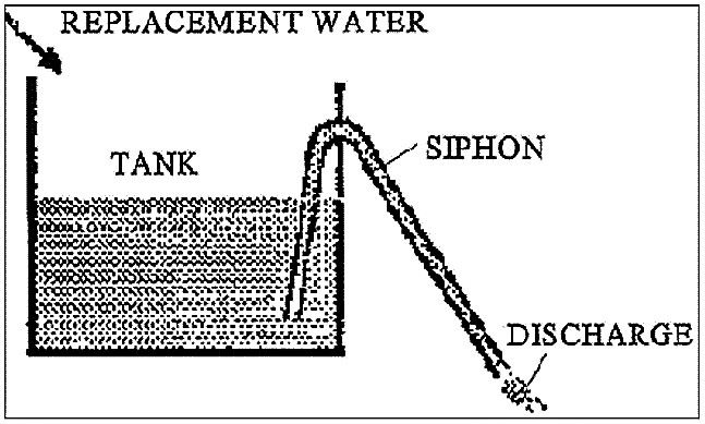 Schematic representation of an automatic surge flow irrigation system. Source: UNEP (1998)