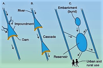 Different types of reservoir systems.