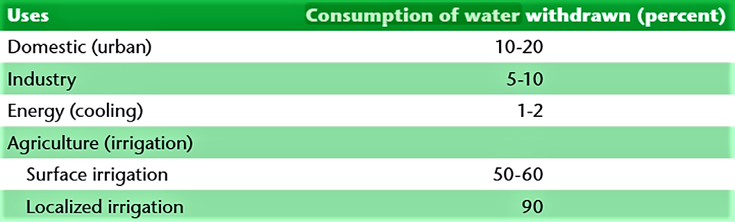 Consumption by sector. Source: UNESCO (2009)