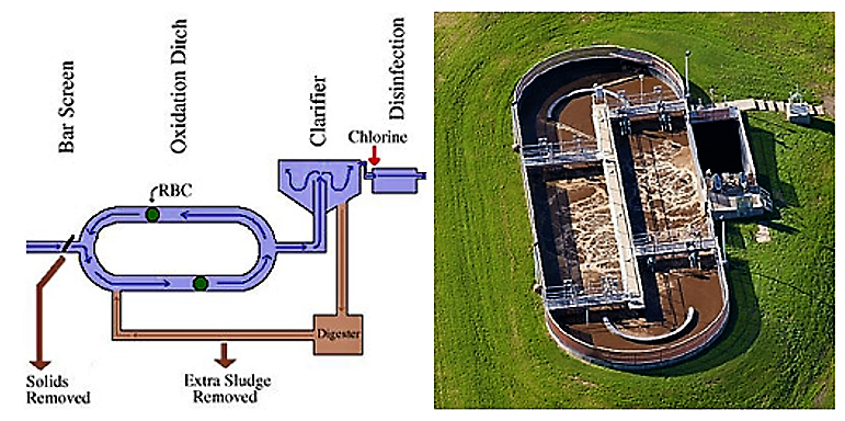 Oxidation ditch activated sludge system. Source: UNKNOWN (n.y).