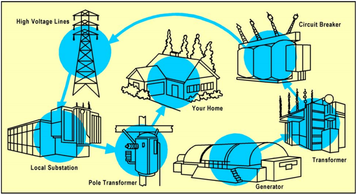 Electricity network of transmission lines and facilities. Source: US DEPARTMENT OF INTERIOR (2005)