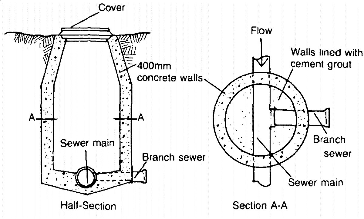 Sewer access manhole. Source: USAID (1982)