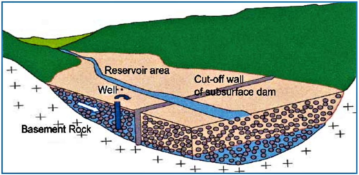 Concept of a subsurface dam. Source: VSF (2006)