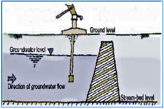 Cross-section of subsurface dam with a Hand pump for water extraction. Source: VSF (2006)
