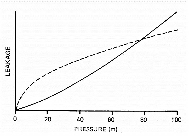 As an example of the main factors affecting leakage: the more pressure in the main the more leakage, as shown by the continuous line. Source: WAA et al. (1985)