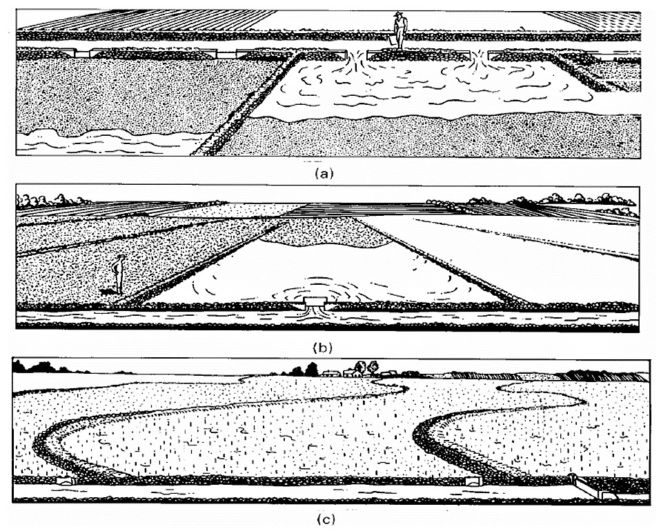 Examples of border irrigation systems. (a) Typical graded border irrigation system. (b) Typical level border irrigation system. (c) Typical contour levee or border irrigation system. Source: WALKER (2003)