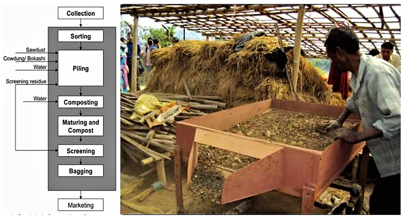 Decentralized Composting Process in Bangladesh and Screening compost at Kalpabriksha Compost Plant in Kathmandu. Source: WASTE CONCERN n.y. (left) and TULADHAR n.y. ENPHO (right).