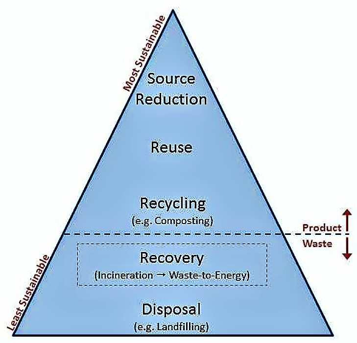 Hierarchy of integrated solid waste management. Source: WASTE INCINERATION (2010) and AFRICAN DEVELOPMENT BANK (2002)