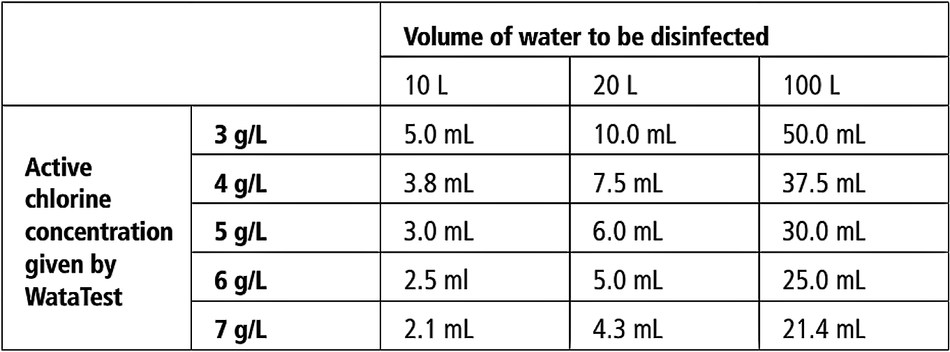 Indicative Dosage for Chlorinating Drinking Water. Source: WATATECHNOLOGY (2018a)