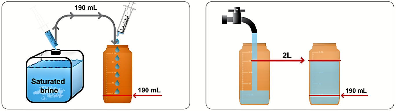Preparation of the solution for use of the electrolyser. Source: WATATECHNOLOGY (2018b)