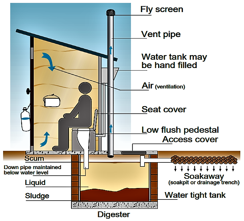 Toilet with aquaprivy and soak pit. Source: WAaF (2002)
