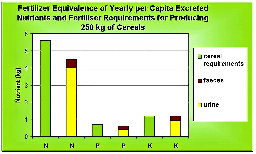 Fertiliser equivalence of yearly per capita excreted nutrients and fertiliser requirements for producing 250 kg of cereals. Source: WERNER (2004)