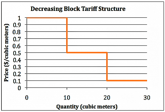 The graph shows an example of how the price of water to the consumer changes as the quantity of water used increases for increasing block tariff. Source: WHITTINGTON (2006)