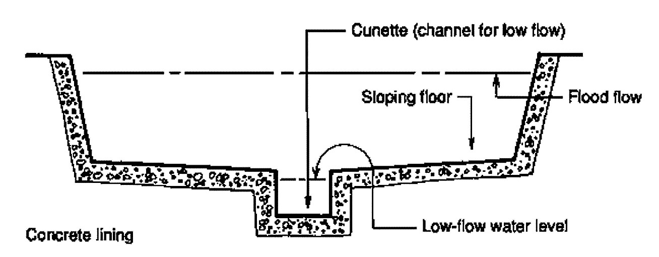 "The central channel or ""cunette"" with a narrow bottom carries the flow in dry weather and moderate rain, while the outer channel facilitates for the occasional heavy flood flow. The outer channel floor should preferably slope gently down to the central channel. Source: WHO (1991)"