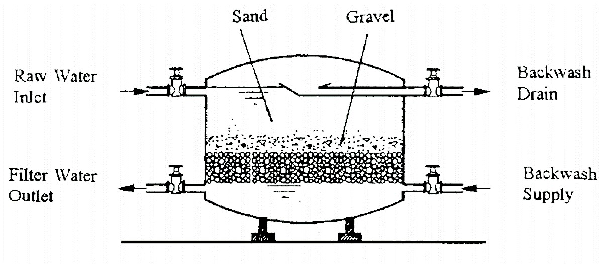 Closed rapid sand filter (pressure filter). Source: WHO (1996)