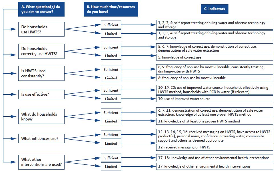 Decision tree to decide which WHO indicators to measure. Source: WHO (2012)