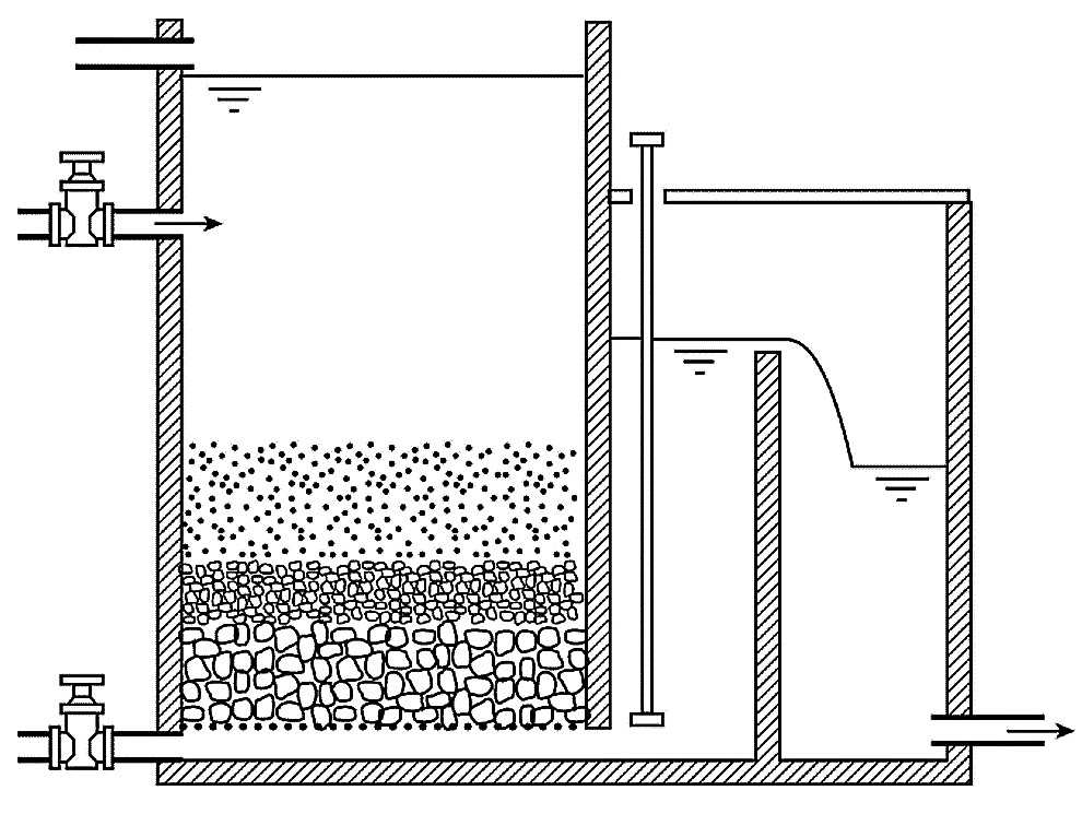 Principle of a slow sand filter. Source: WHO (n.y.)