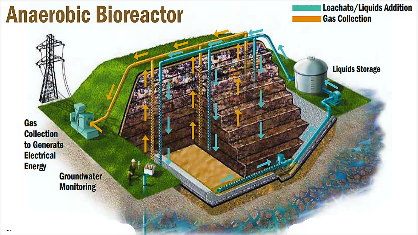 "This picture shows an engineered landfill, which was designed for the production of gas through anaerobic digestion. In the anaerobic conditions of the engineered landfill (""anaerobic bioreactor"") the degradation of the organic fraction of the waste is accelerated by optimising the moisture content by the addition of a source of moisture (e.g. sewage sludge). The collected gas generates electrical energy. Source: WM (2004)"