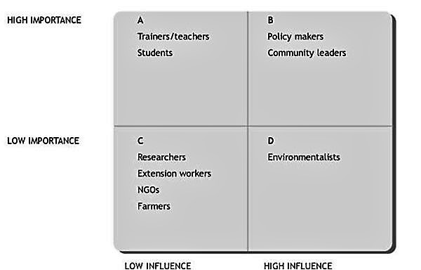 Example of a Stakeholder 'Influence and Importance' Matrix. Source: WORLD AGROFORESTRY CENTER (2003)