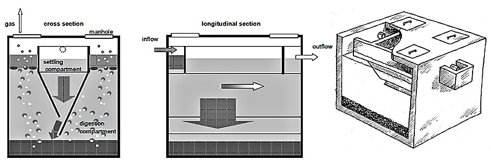 Principal design and function of an Imhoff tank. Source: WSP (2007)