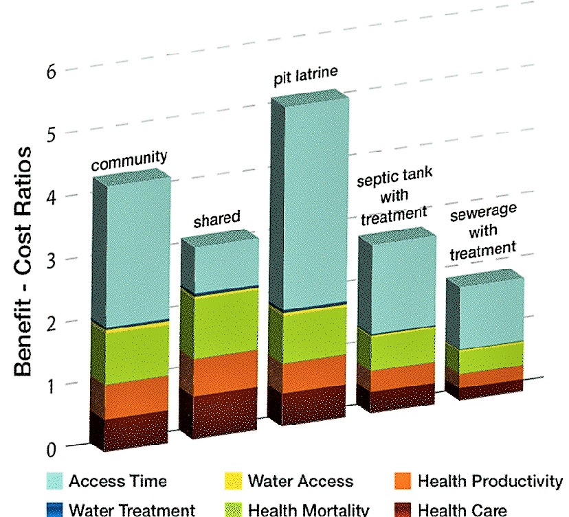 Benefit-cost ratios of different sanitation service options. Source: WSP (2011)