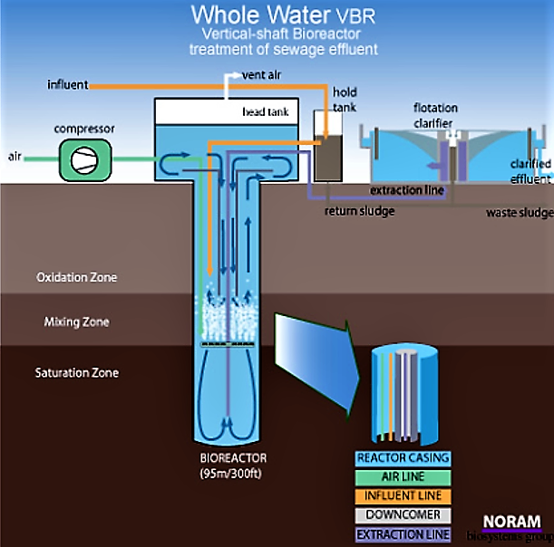 Sewage treatment in a deep shaft activated sludge system. Source: WHOLE WATER SYSTEMS (2012)