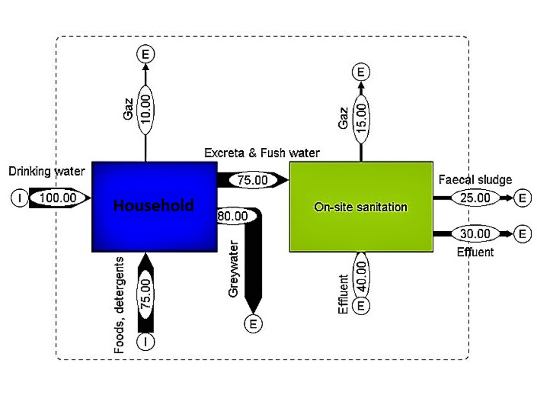 Material Flow Analysis with graphic representation of the mass flows. Source: YIOUGO (2010)