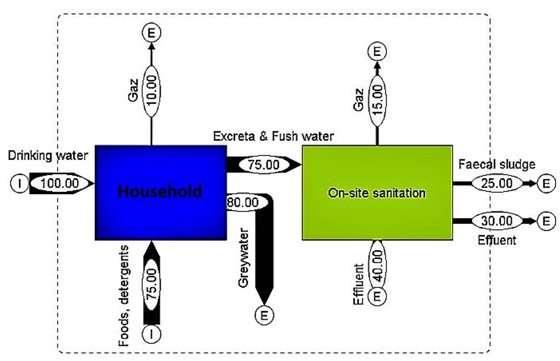 Material Flow Analysis with graphic representation of the mass flows. Source: YIOUGO et al. (2011)