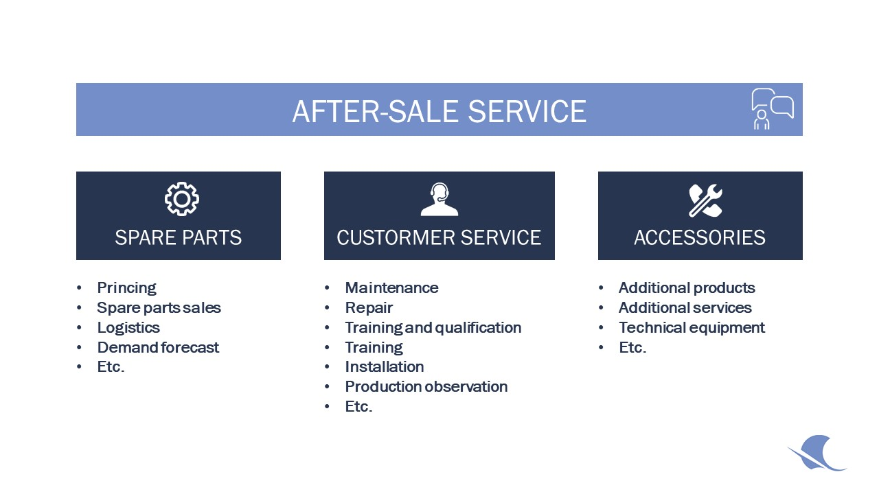 After-sales services. Own illustration adapted from: Dombrowski & Malorny, 2016