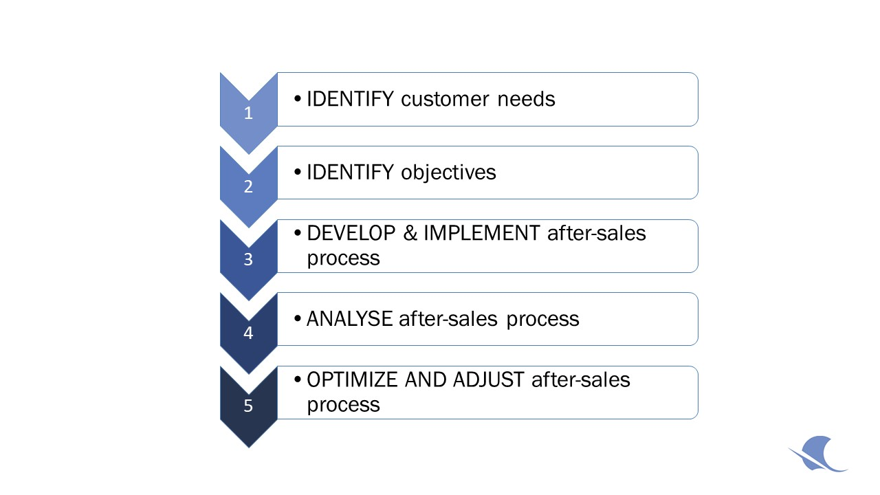 After-sales service development stages