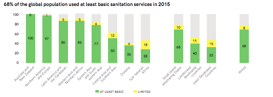 Percentage of population with at least basic and limited sanitation services in the different world regions (UNICEF & WHO 2017)
