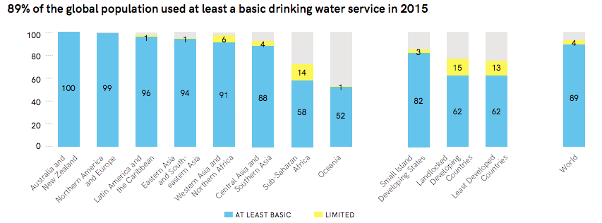 Percentage of population with at least and limited drinking water services in the different world regions (UNICEF & WHO 2017)
